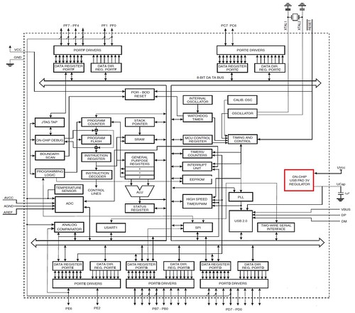 ATmega16U4/32U4 Figure 2-1.Block Diagram