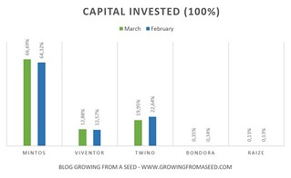 capital invested p2p | by gfaseed