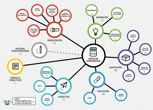 Método creativo de Ferran Adrià en tu centro educativo