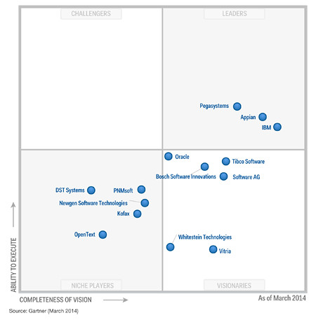Magic Quadrant For Intelligent Business Process Management