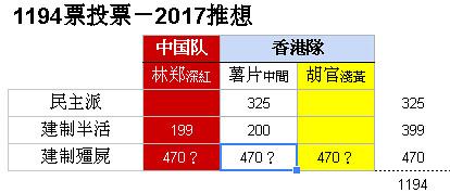 2017CEVotes