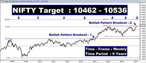 Nifty Tgt 10462