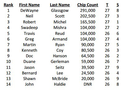 Day2ChipCounts