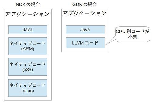 app_ndk_gdk