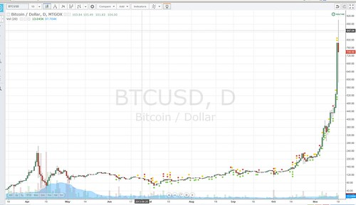 Bitcoin Secure