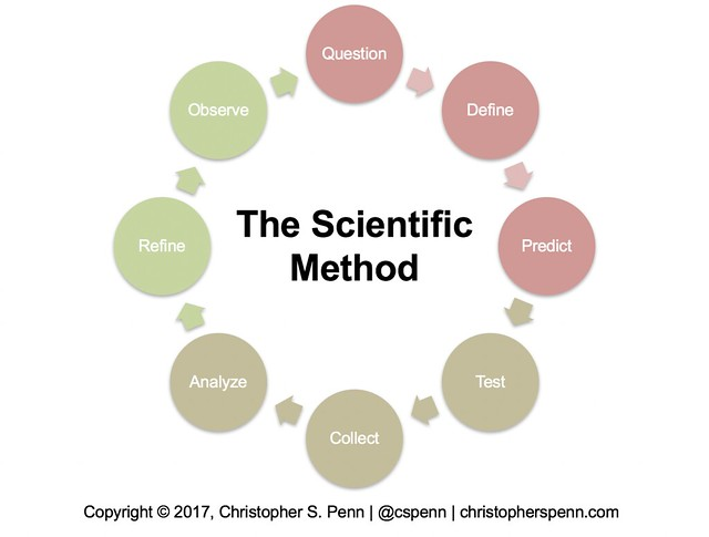 scientific method.png