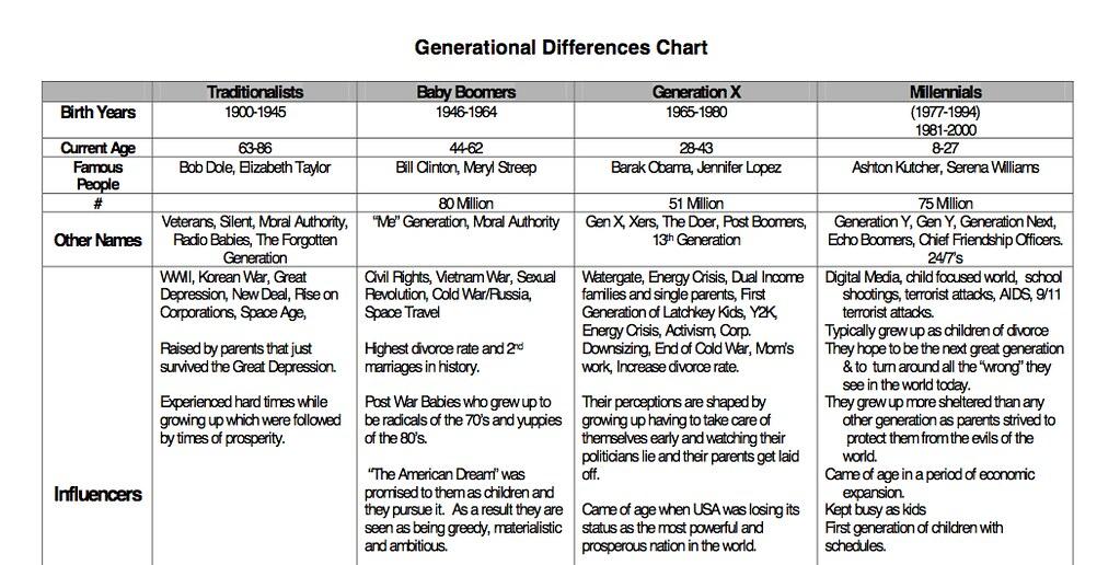Generational Chart Garyascott Flickr
