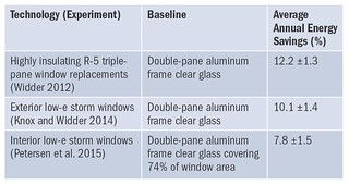Table 1. Annual Estimated Energy Savings for Each Window Replacement or Attachment Technology