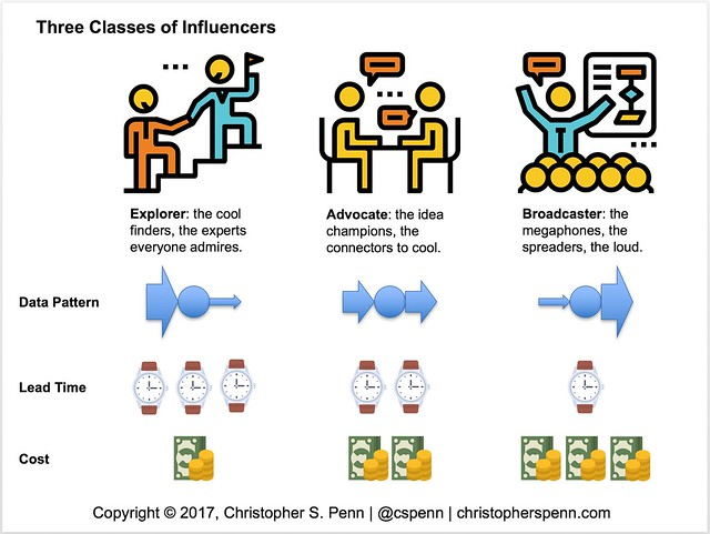 cspenn influencer model.png
