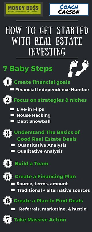 How to Get Started With Real Estate Investing - Infographic