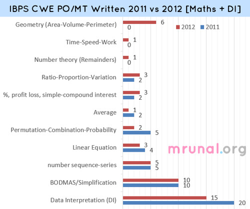 chart-IBPS-PO-Maths-and-di | by Mrunal.org