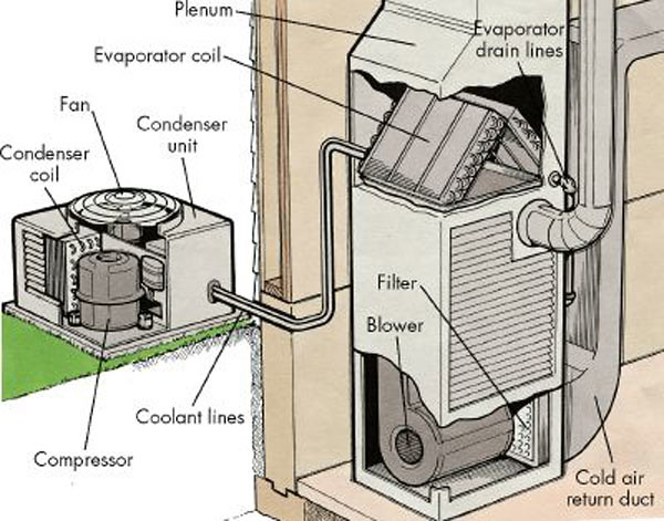 Air Conditioning CONDENSER AND COIL DIAGRAM
