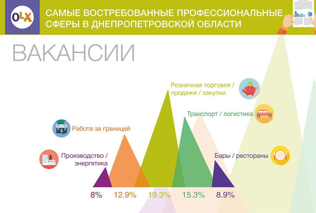 2017-03-09 Hoshva PR OLX Dnepr job info2_rus