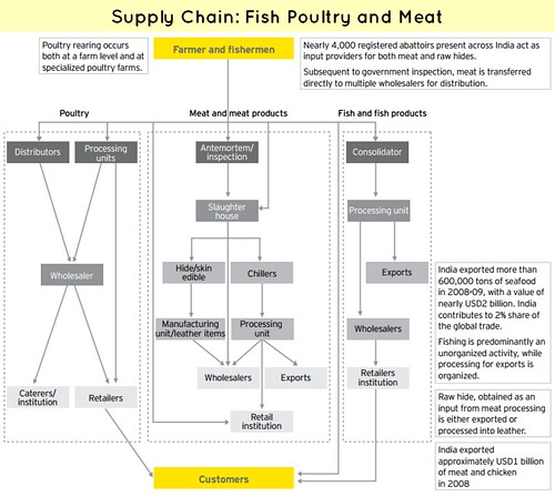 poultry supply chains in the netherlands Harnessing the power of purchasing for a sustainable future supply chains must be a focus for global organizations seeking to avoid the risks and capitalize on the.