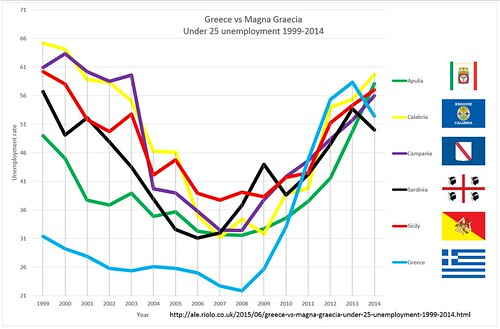 Greece vs Magna Graecia  Under 25 unemployment 1999-2014