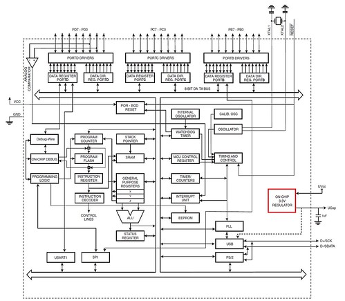 AT90USB82/162 Figure 2-1.Block Diagram