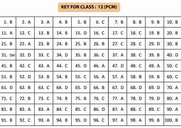 NSTSE 5 February Class 12 Part 2
