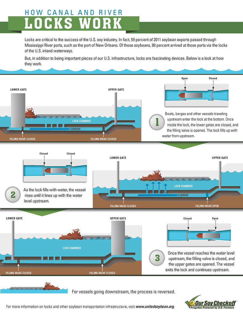14121059490_743d31eefd_b how canal and river locks work if used, credit must be giv flickr