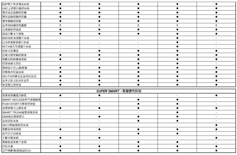 SUPER ELANTRA規格配備表_頁面_2