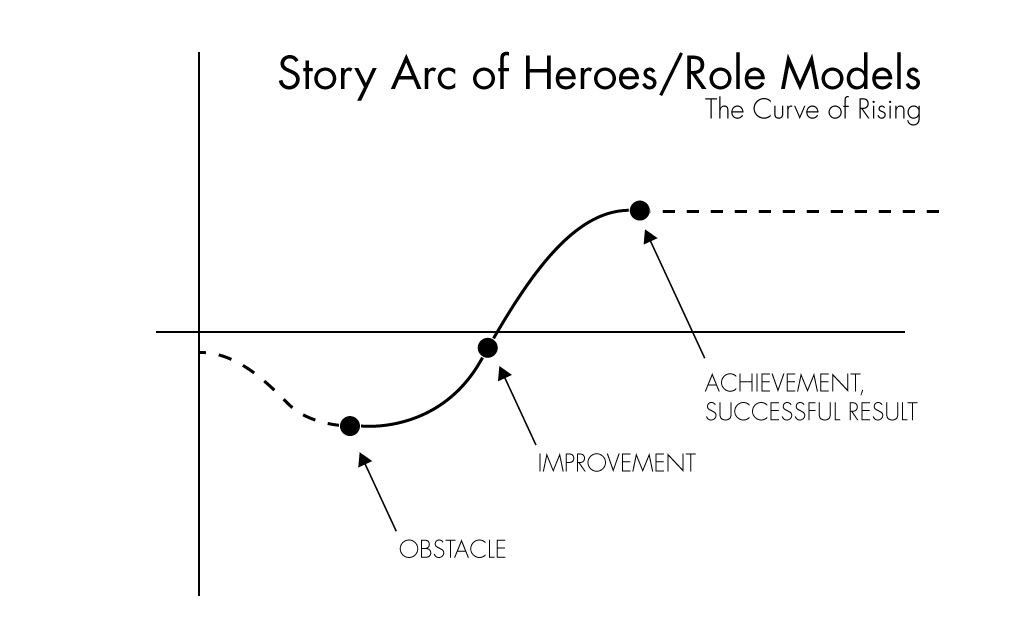 Story Plot Diagram: The Story Arc | Trans-Cultural Stories | Hsin-Cheng Lin | Flickr,Chart