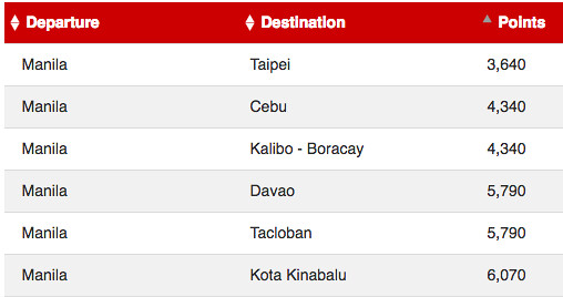 AirAsia BIG Points from Manila March 2017