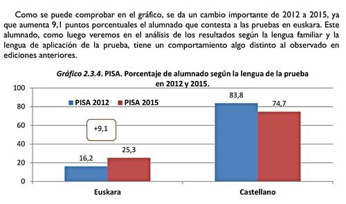 #PISA2015 según la Lengua de la Prueba