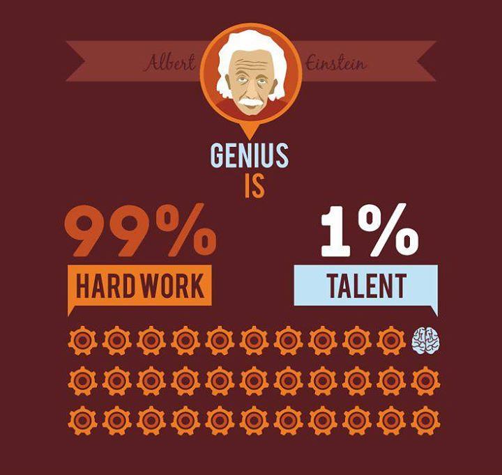 Albert Einsteins Quote Genius Is 1 Talent And 99 Perce Flickr