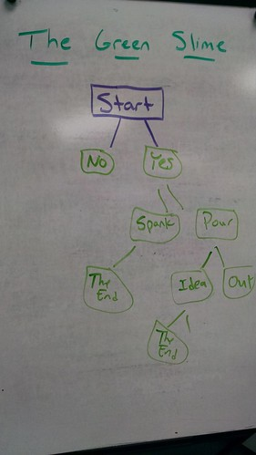 Story Branches of Interactive Fiction