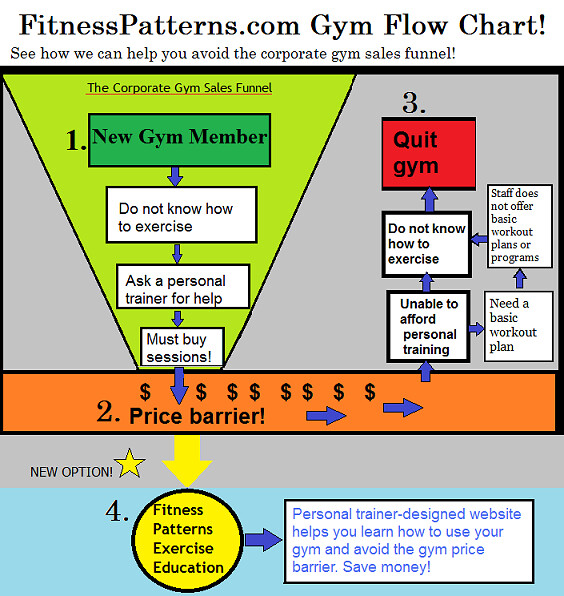 flow chart gym gym flow chart at www fitnesspatterns com w flickr