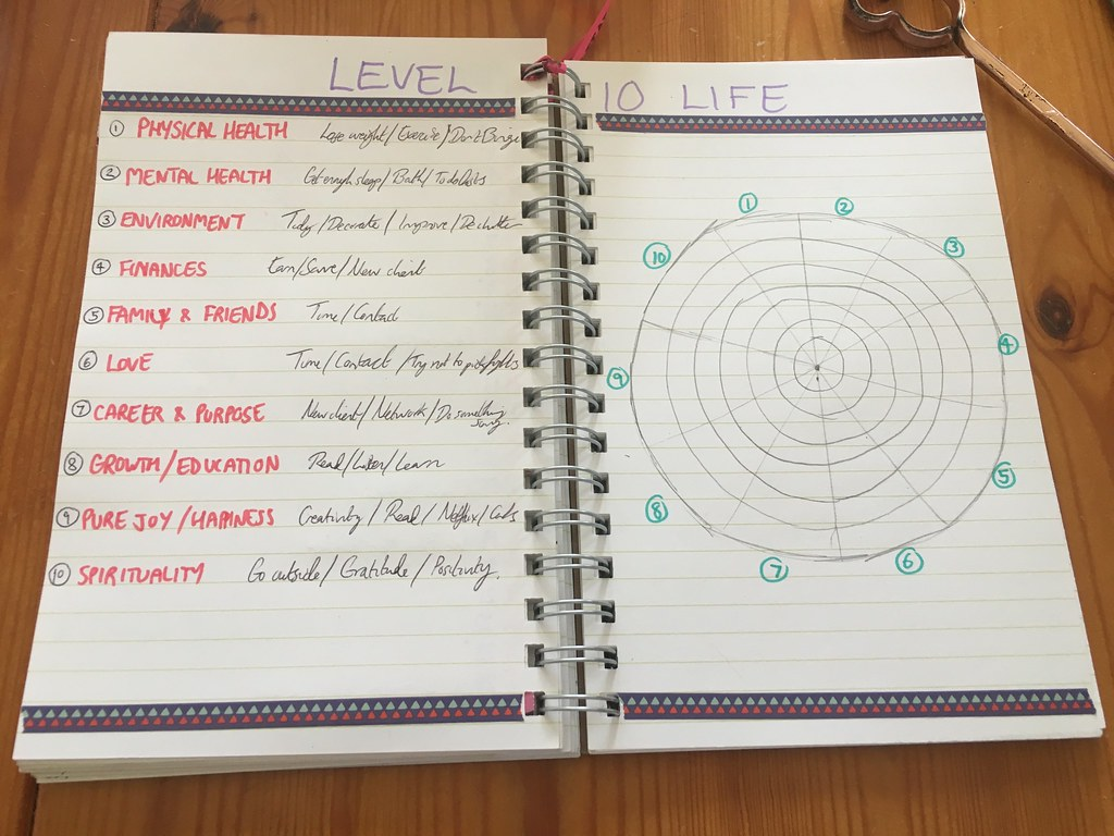 Bullet Journal - level 10 life