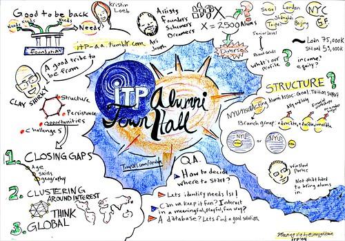 Nyu Alumni Hall Floor Plan: ITP Alumni Town Hall, Part 1