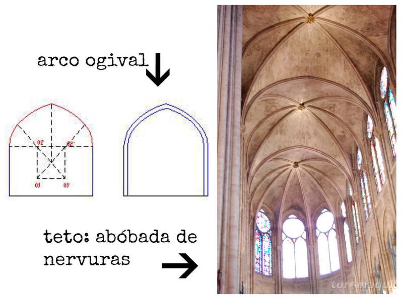 Notredame - arte gótica