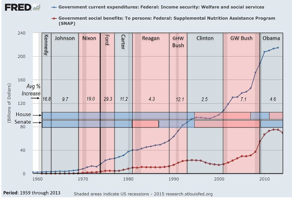 Federal-Welfare-Soc-Services-SNAP-Spending-1959-to-2014