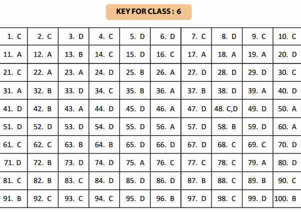 NSTSE 5 February Class 6