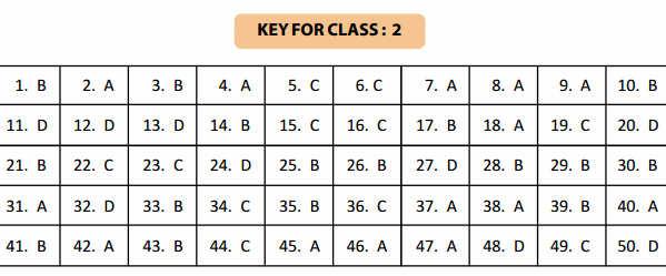 NSTSE 5 February Class 2