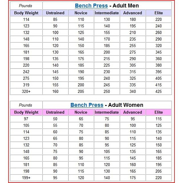 Bench 1rm: Powerlifting Bench Press Workout