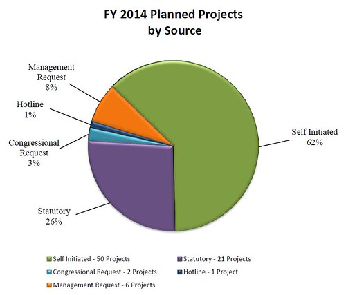 FY14 Audit Plan - Planned Projects by Source   DoD ...