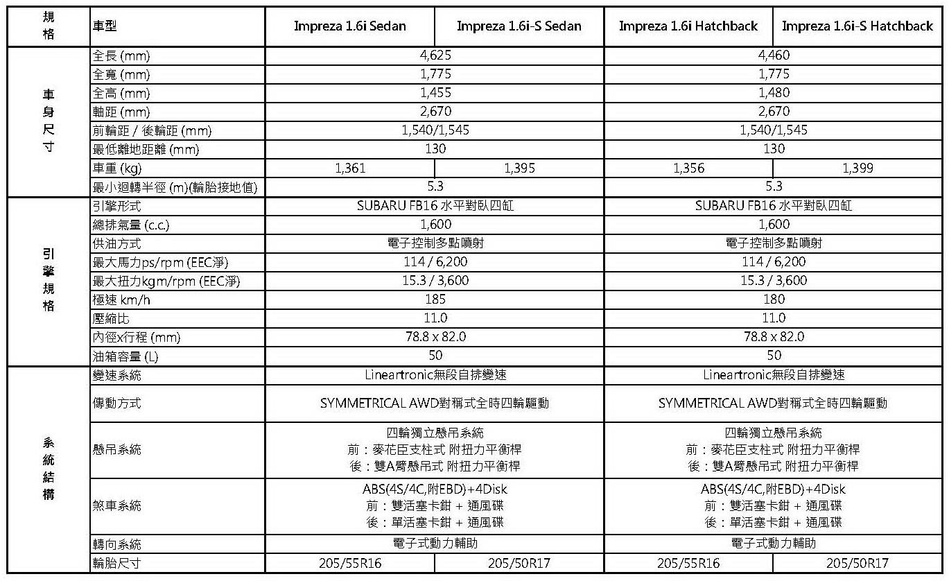 All-New Ipreza規格配備表_頁面_1