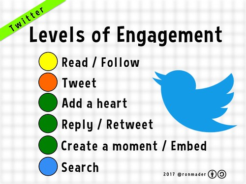 Levels of Engagement on Twitter (2017)