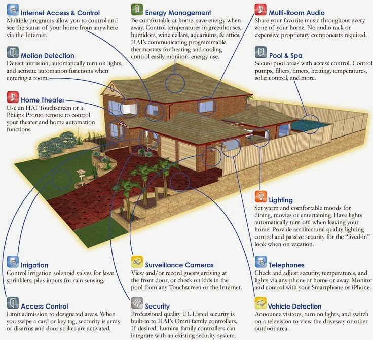 Image result for home automation system