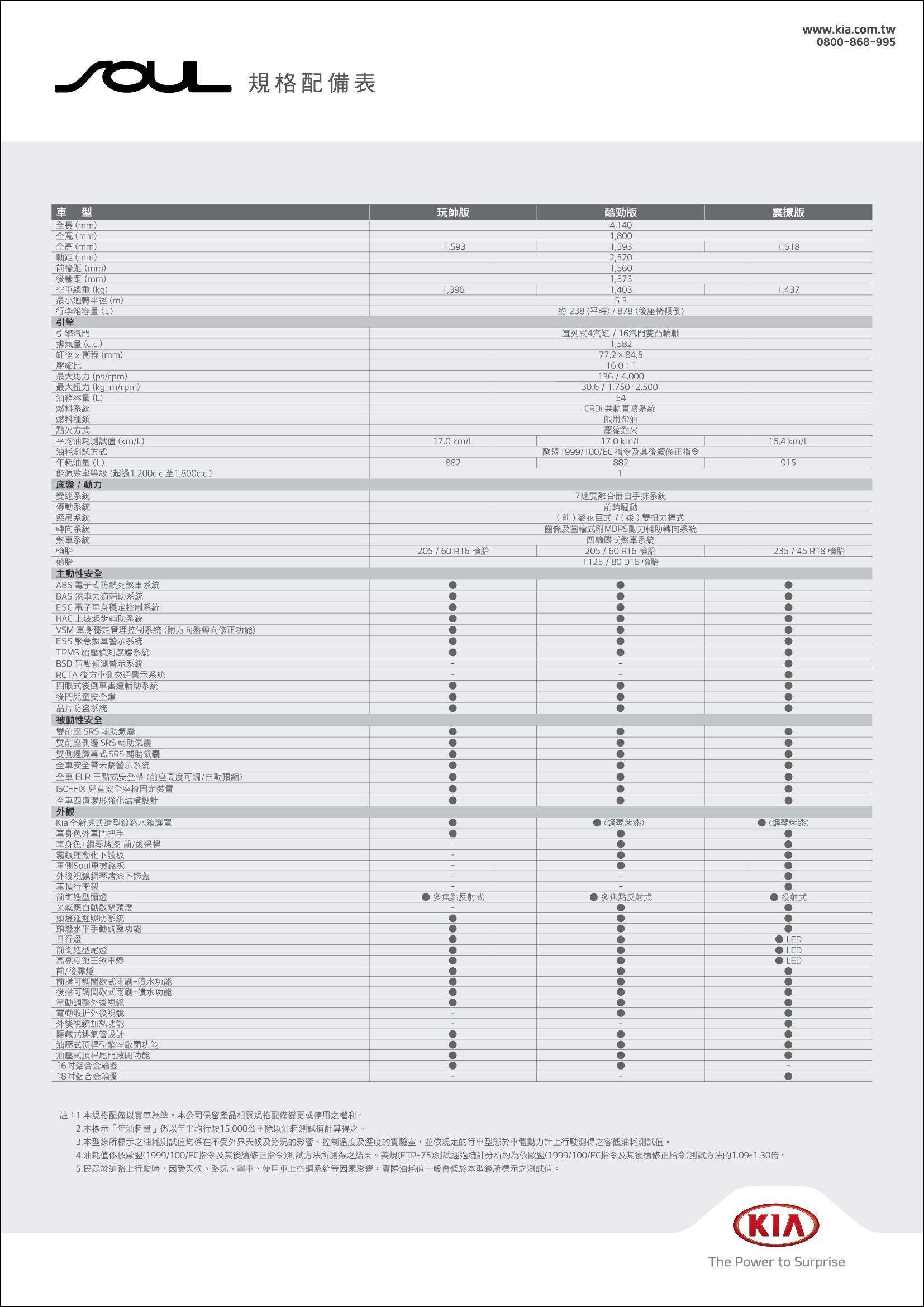 Sportage-規配表-有價錢