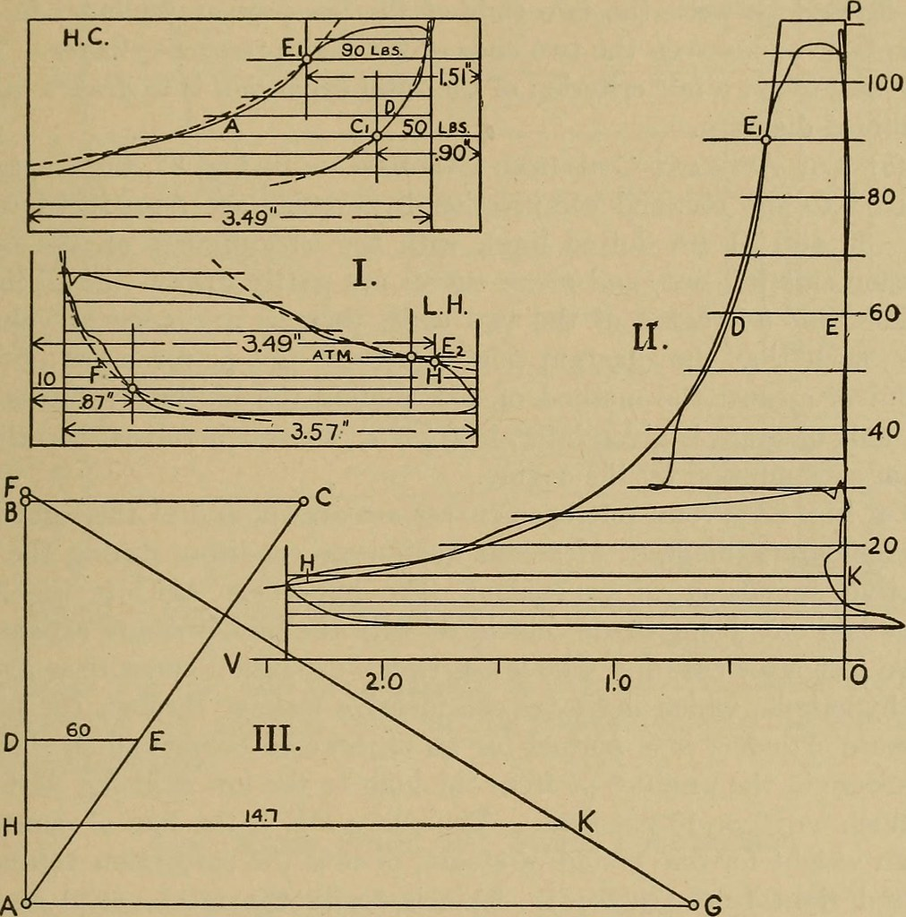 Image From Page 172 Of The Steam Engine And Turbine A Te Flickr Diagram Text Book
