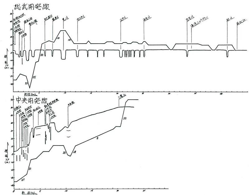 京葉線の都心新宿三鷹方面への乗り入れ計画 総武開発線 (5)