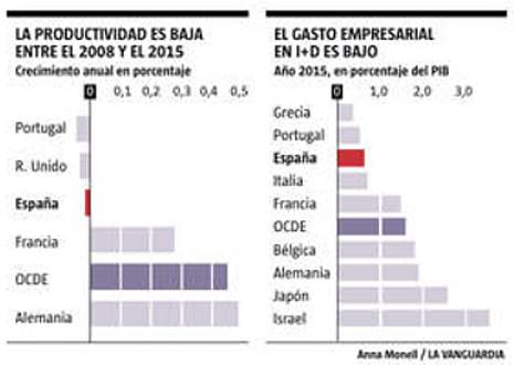 17c15 La OCDE reclama a España empleo de calidad para reducir la desigualdad 3