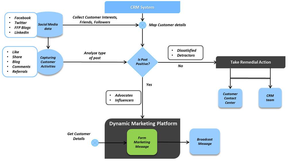 Flow Chart Of Distribution Channels: Social-Media-Marketing-CRM-Flow-Chart | Automotive Social Meu2026 | Flickr,Chart