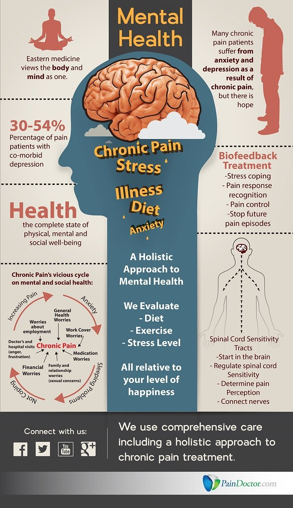 Mental Health Infographic - by painpix Mental Health Infographic - by painpix