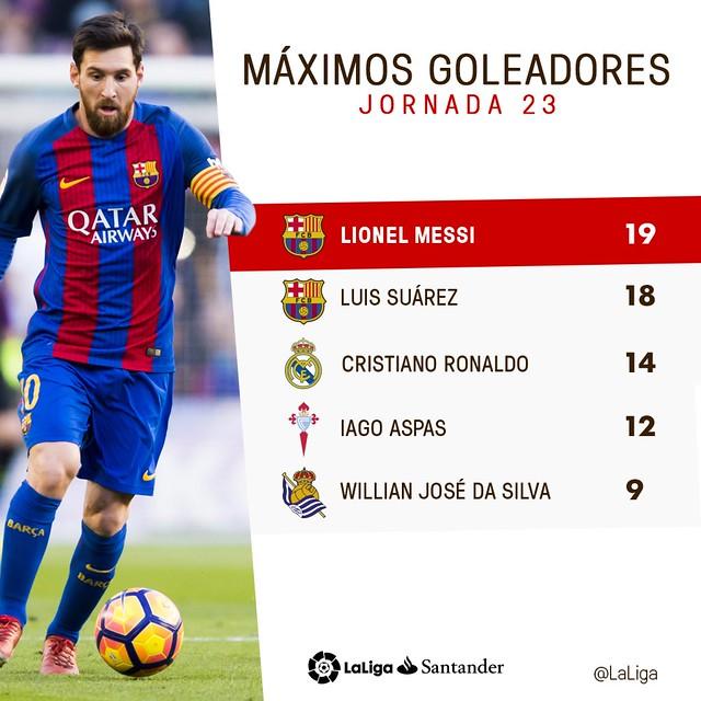 La Liga (Jornada 23): Máximos Goleadores