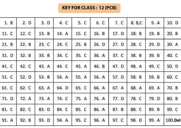 NSTSE 24 January Class 12