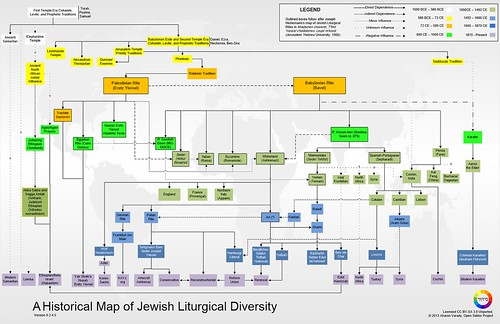 Historical Map of Jewish Liturgies (Nusḥaot-Tree-2.4.5) | by spagnoloacht