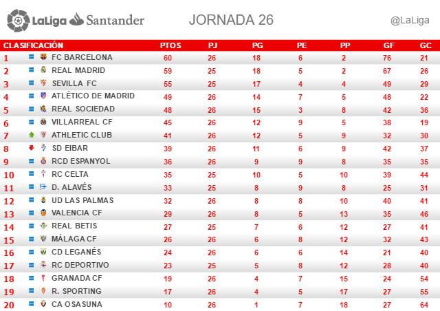 La Liga (Jornada 26): Clasificación